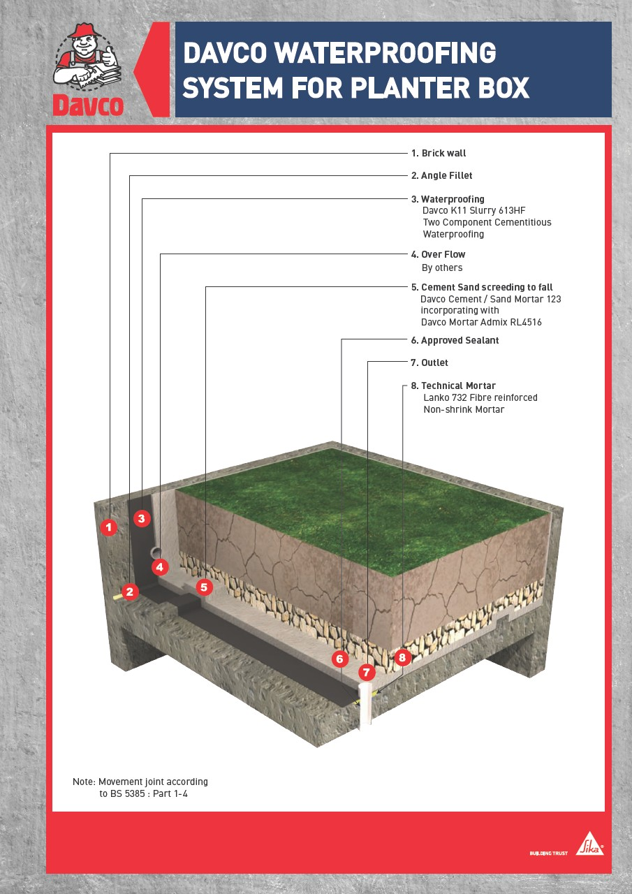 Davco Waterproofing System for Planter Box